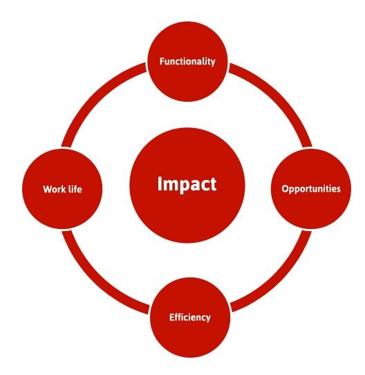 Impact-modellen